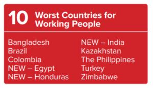 B_ITUC-countries